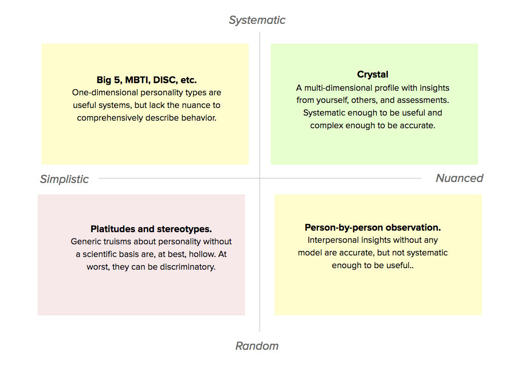 systematic-random